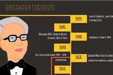 Cover Biografi Subroto