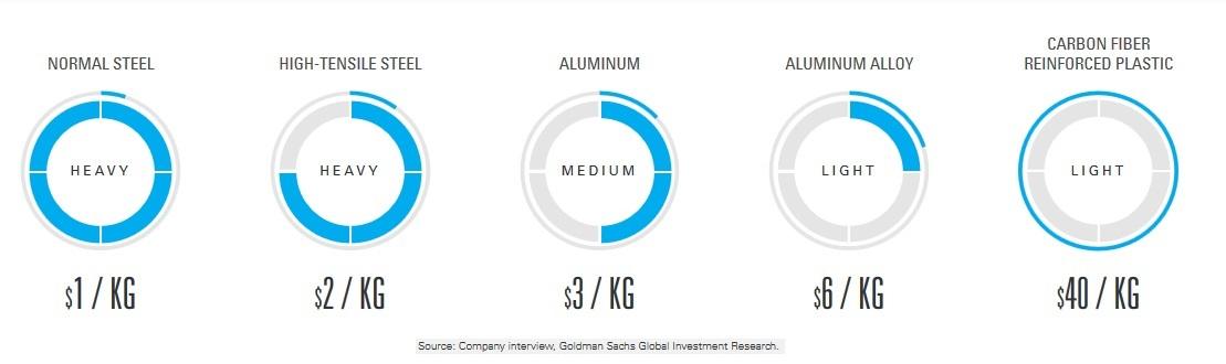 Perbandingan harga bahan baku mobil (Goldman Sachs) (2)