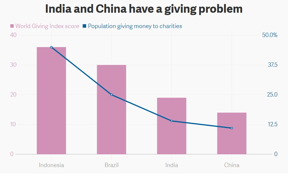 India China have a giving problem