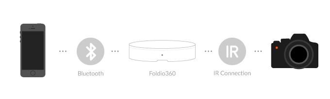 Cara kerja foldio360