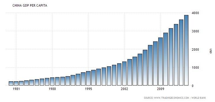 China GDP (1)