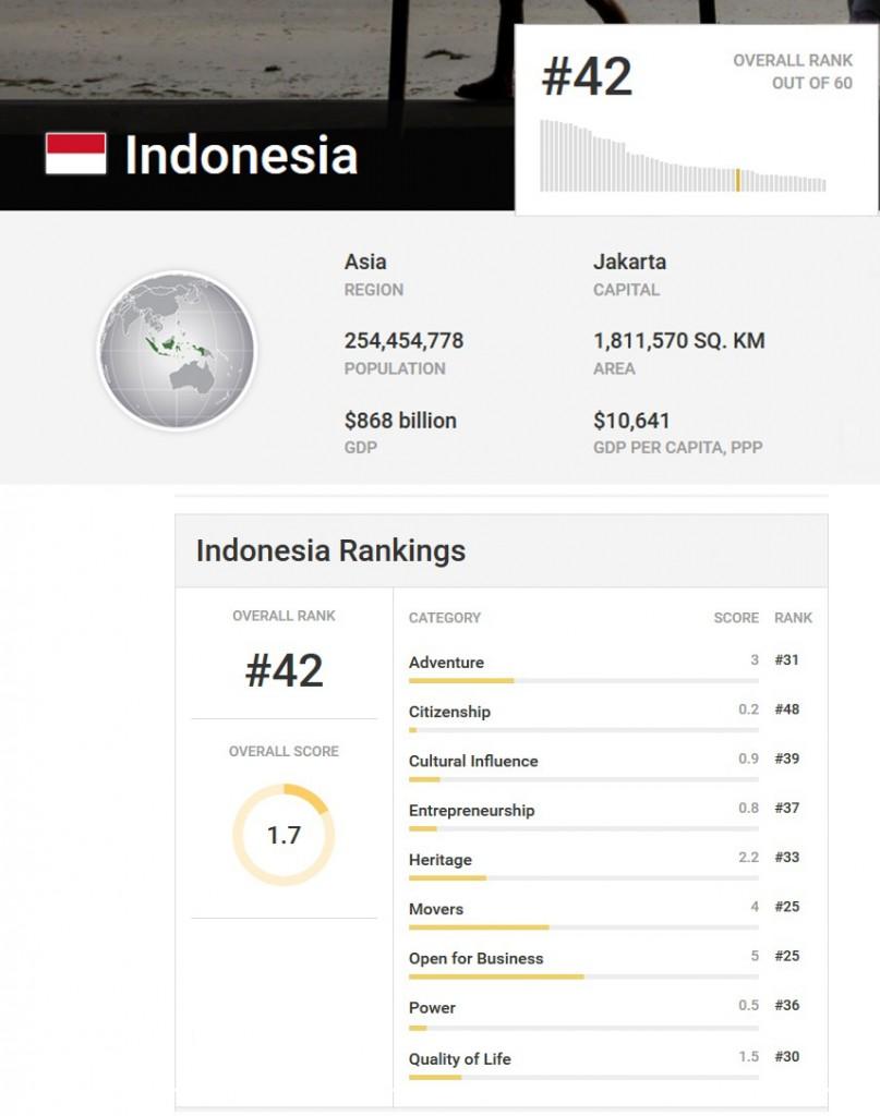 QoL Indonesia1