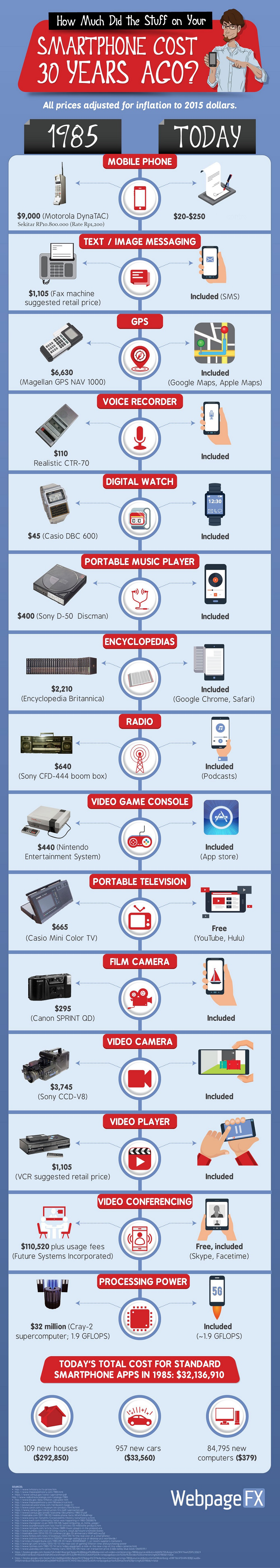 smartphone-cost-infographic 2