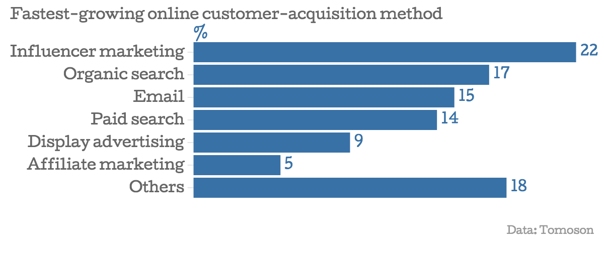 Fastest-growing-online-customer-acquisition-method-influencer-marketing (your escape from 9to5)