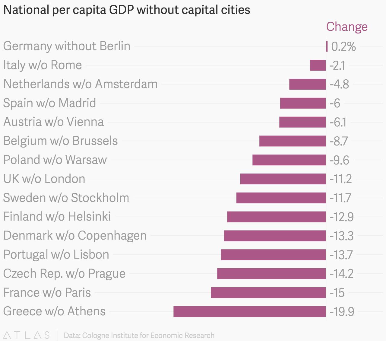 National per capita GDP without capital cities - Atlas