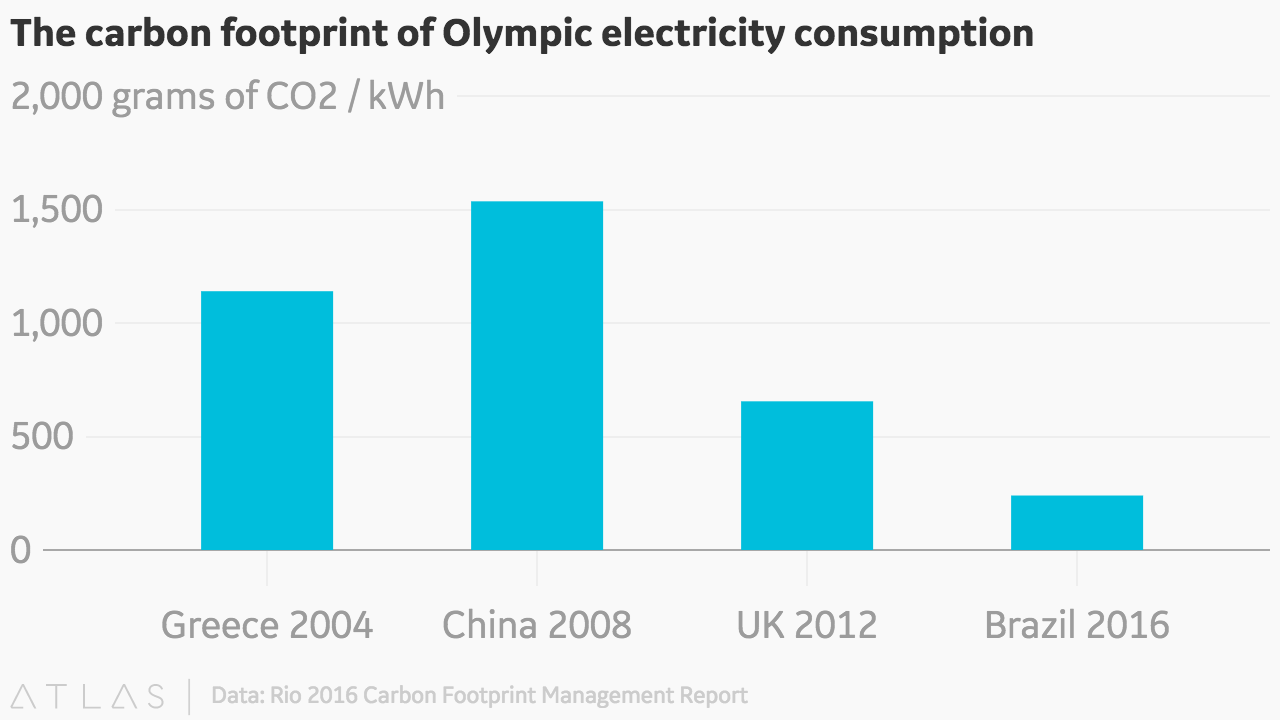 The carbon footprint of olympic electricity consumption