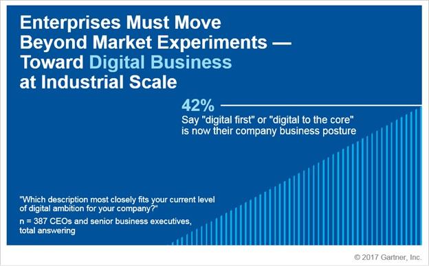 Gartner - Bagan 2 Sikap CEO Terhadap Digital Business