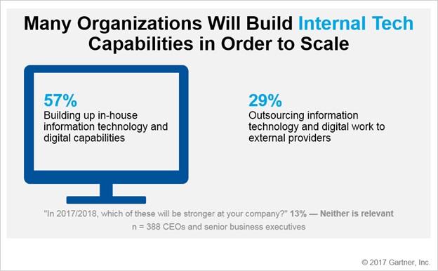 Gartner - Bagan 4 Strategi CEO Dalam Membangun Digital Business