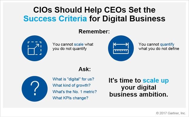 Gartner - Bagan 5 Kebutuhan CEO Akan CIO Digital Business